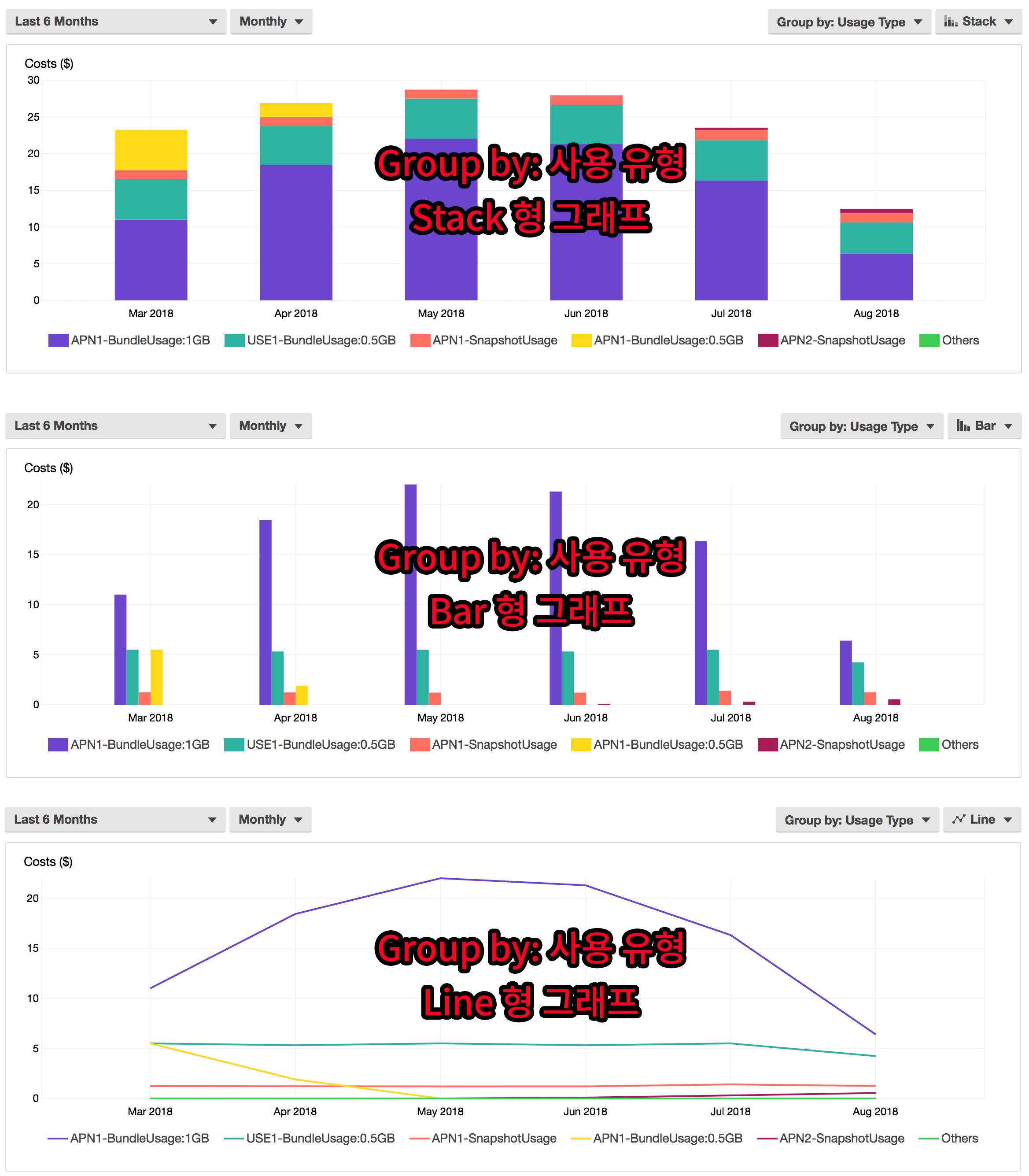스택, 바, 라인 타입의 그래프