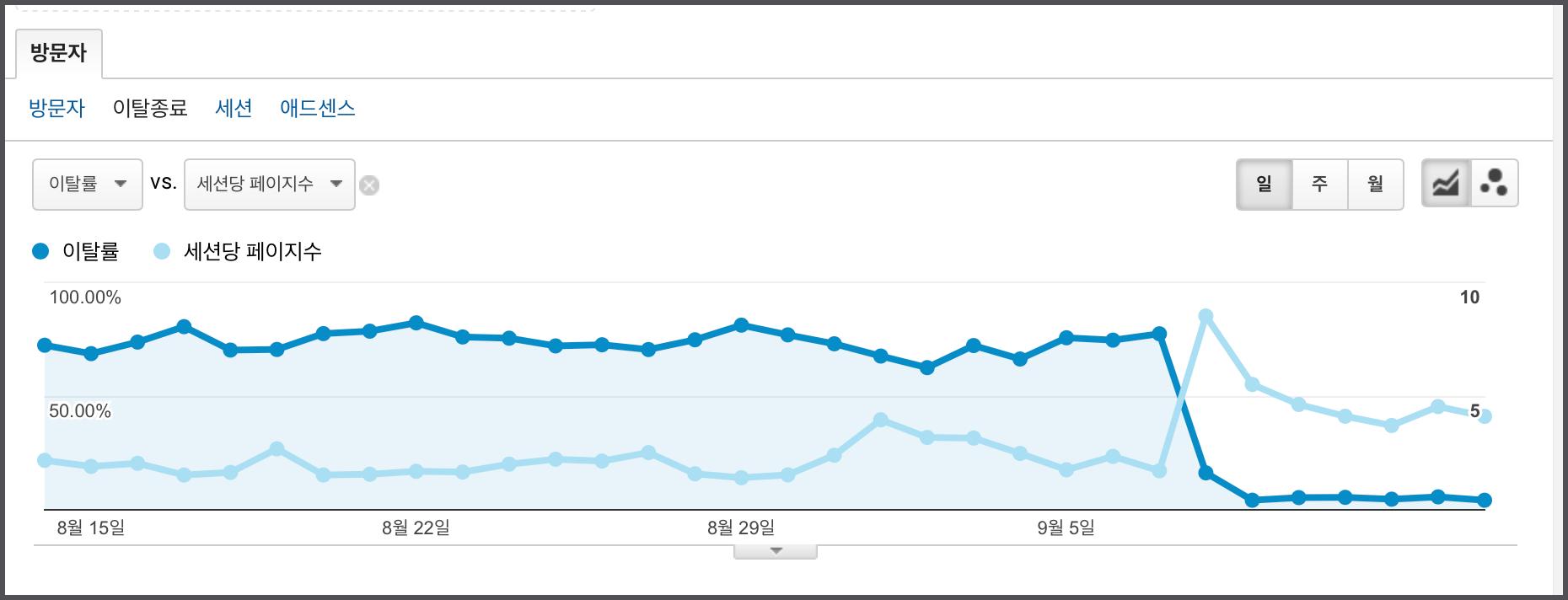 9월 8일 기점으로 낮아진 이탈률 그래프
