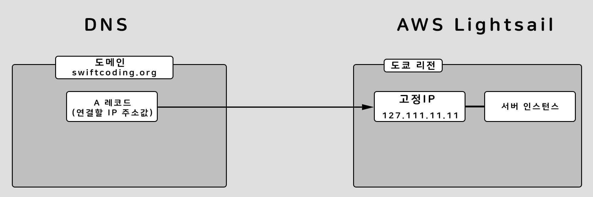 도메인 DNS와 AWS Lightsail 연결 그림