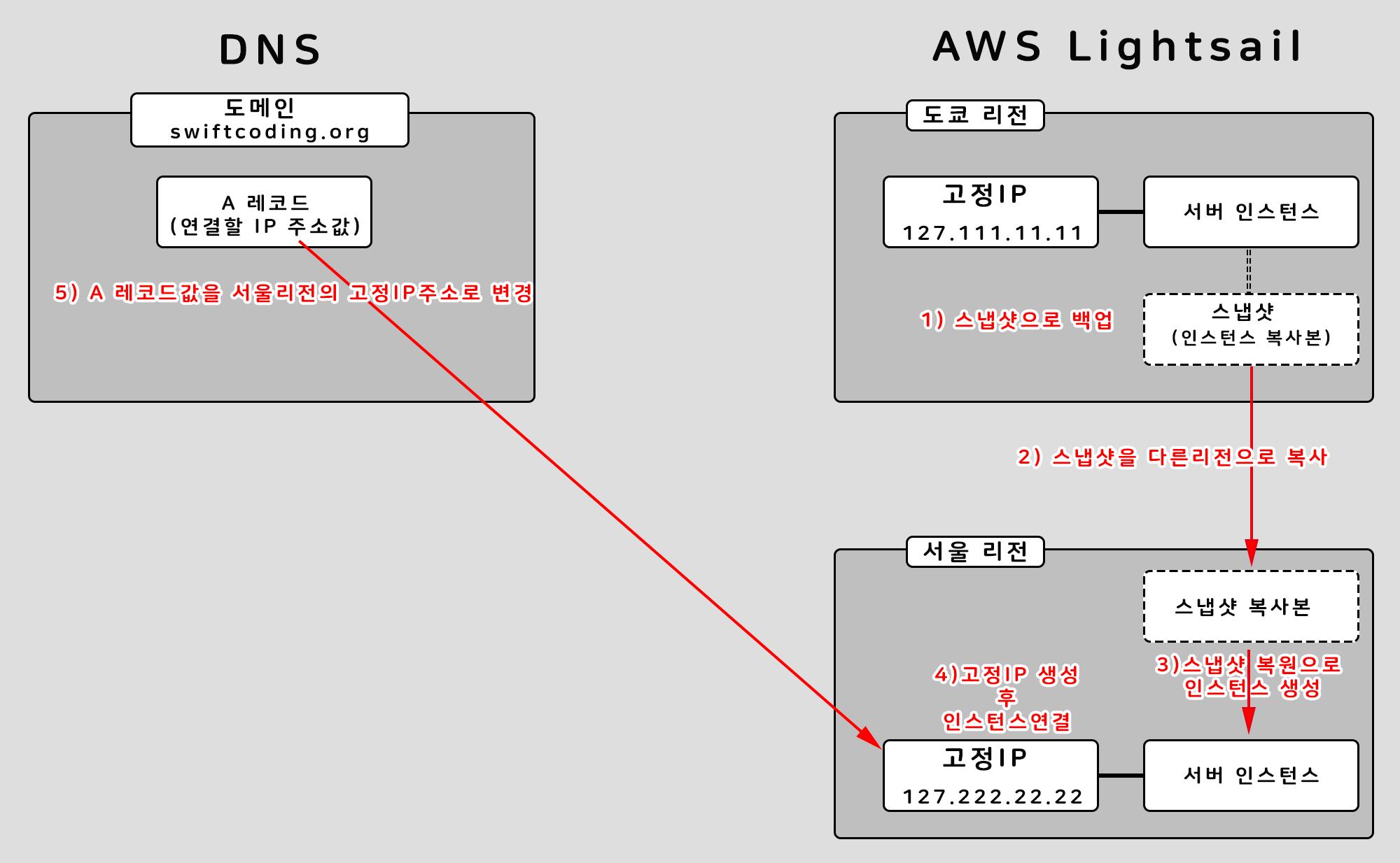 새로운 서버로의 이동 개념 그림