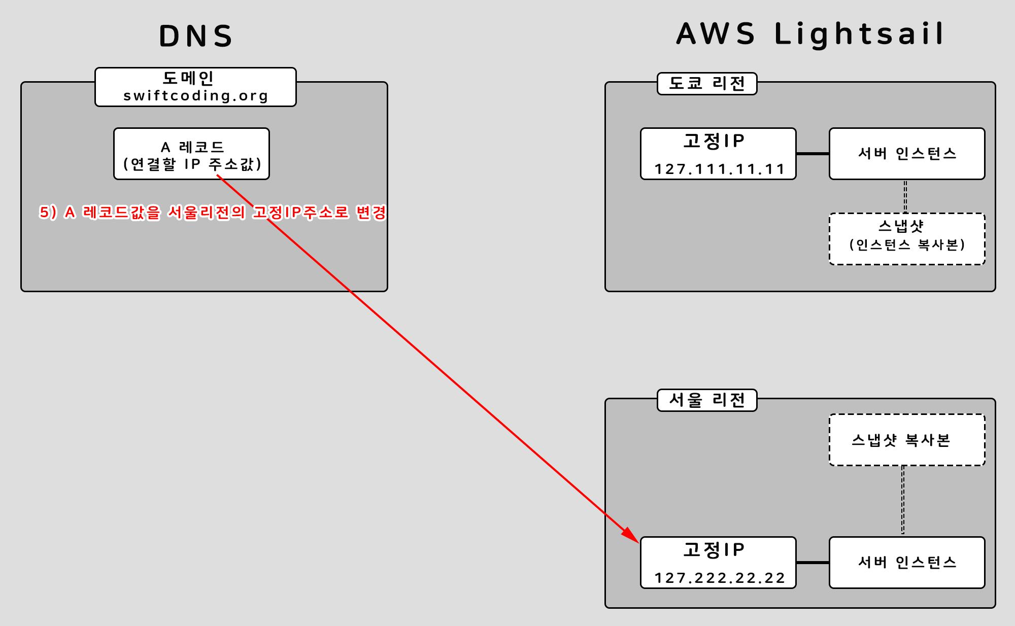 5단계 새로운 서버로 IP 연결