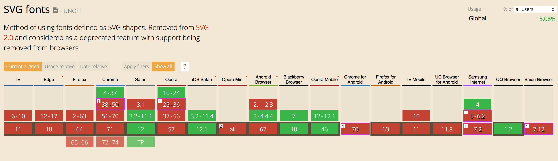 SVG 호환성 표