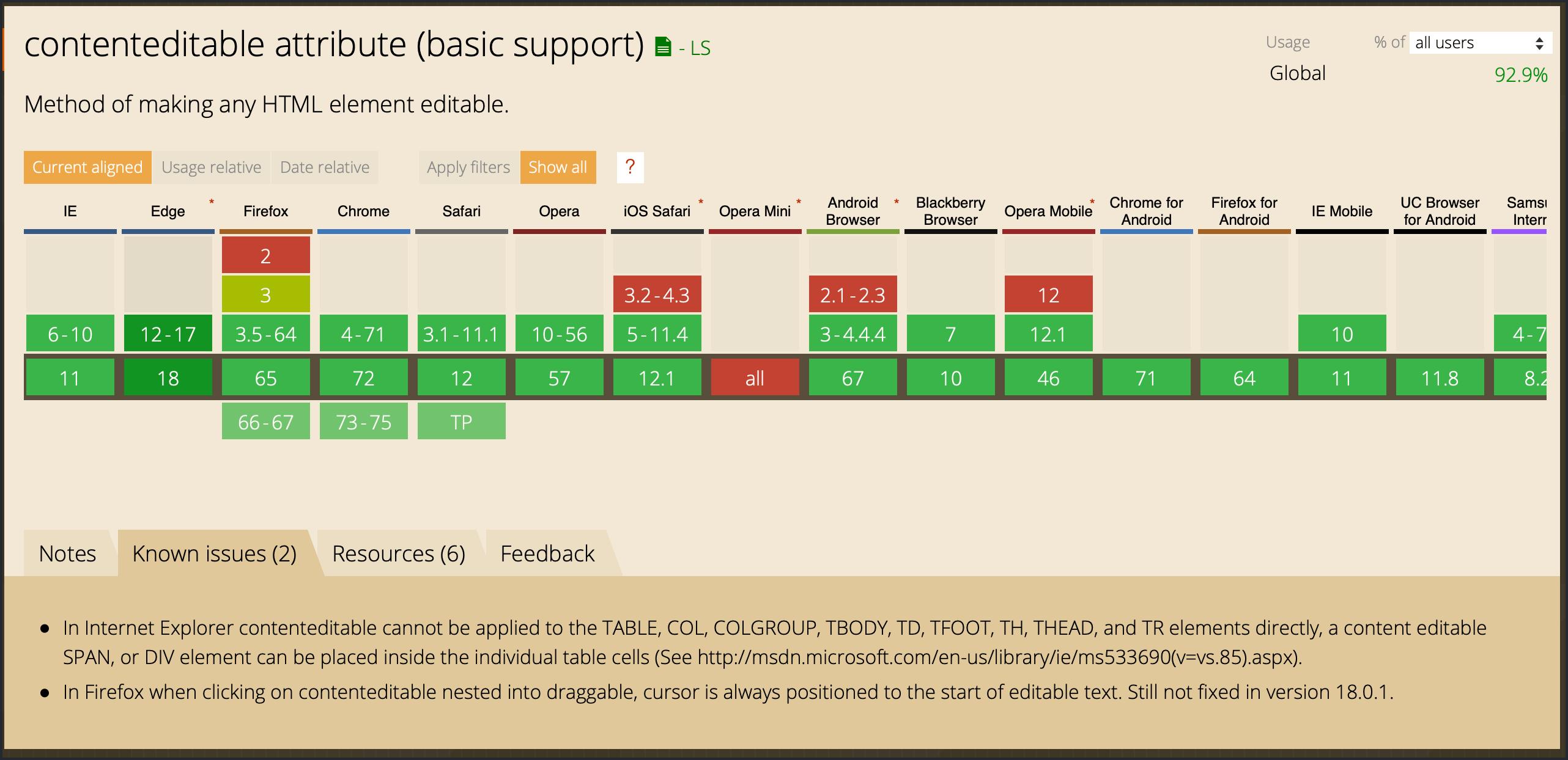 contenteditable  속성의 호환성표. IE 6부터 호환