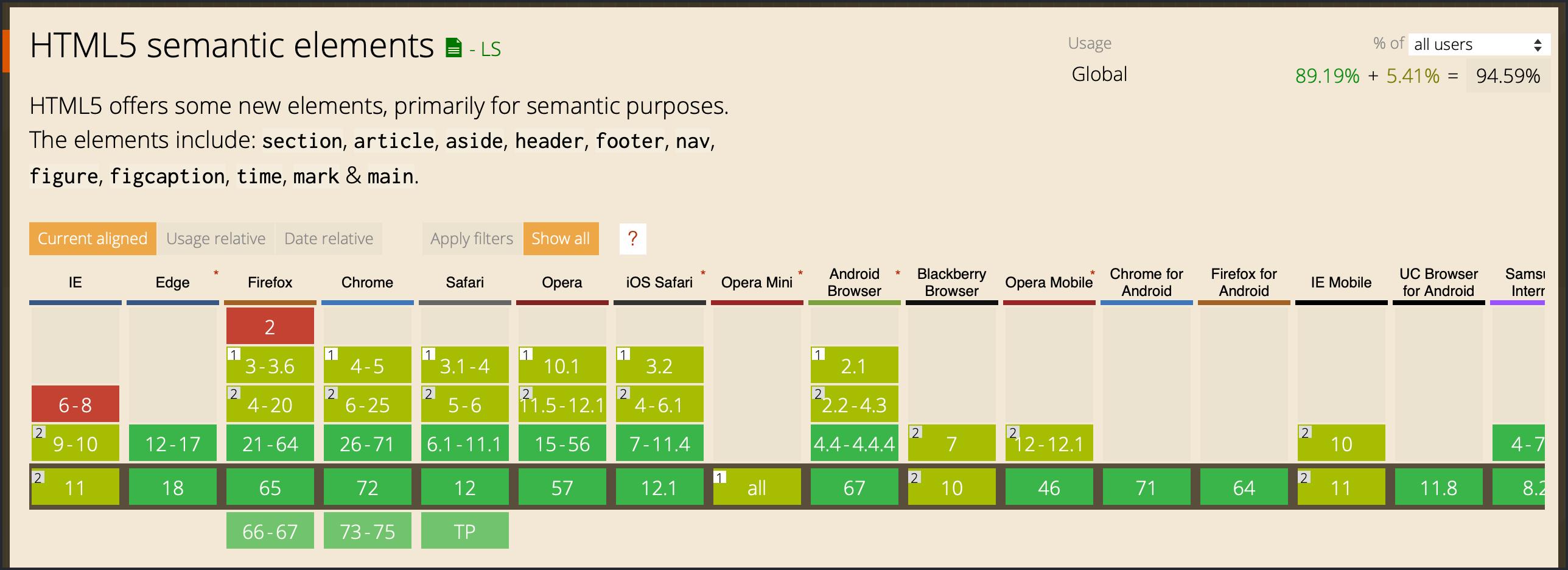 IE 6,7,8은 전혀 지원하지 않고, IE 9~11은 일부만 지원