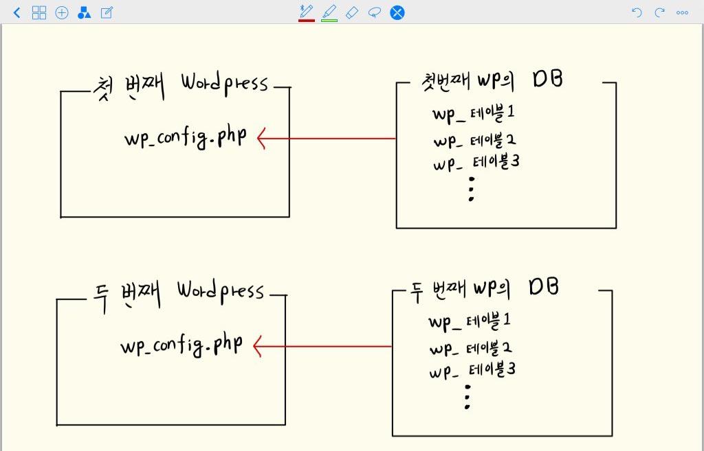 2개의 워드프레스와 두개의 데이터베이스