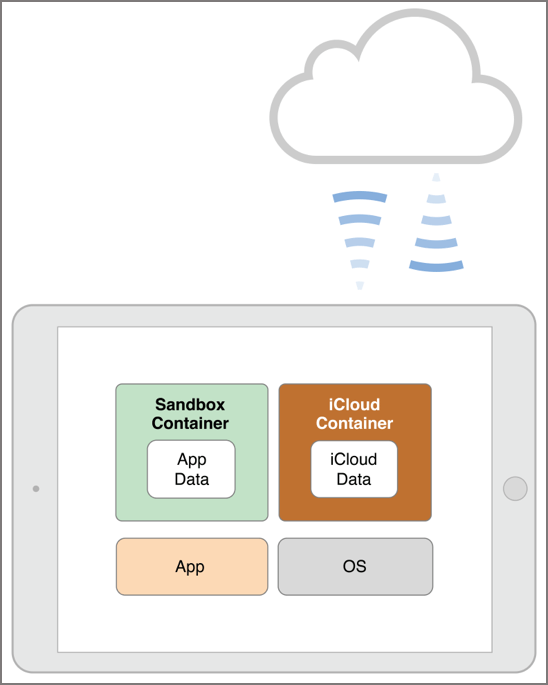 Figure 1-1  Your app's main iCloud (ubiquity) container in context