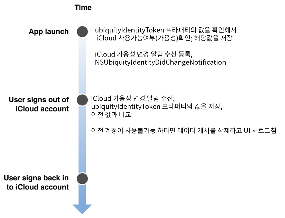 Figure 1-4 아이클라우드 가용성 변경에 대한 대응 타임라인
