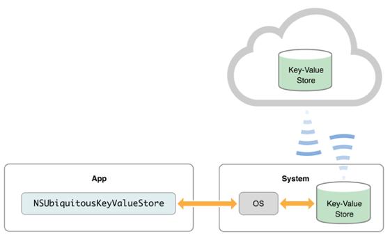 Figure-2-2 iCloud key-value storage 접근