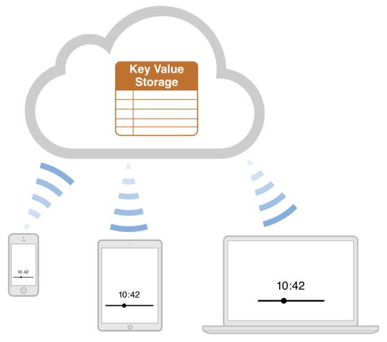 Figure 2-1iCloud key-value storage
