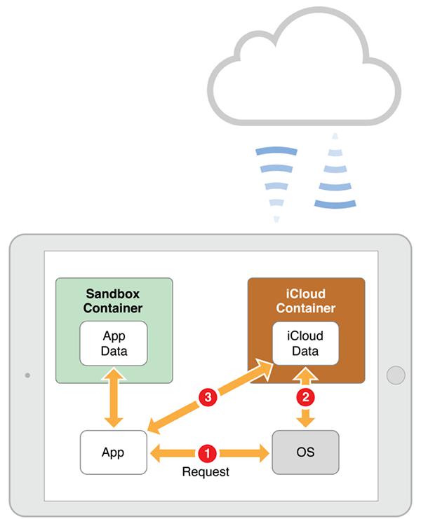 그림 3-1 데이터와iCloud 지원 앱 관리의 상호 작용