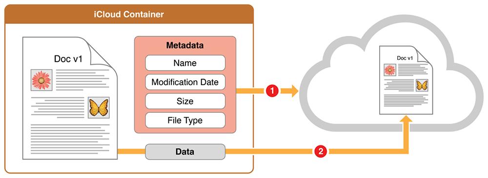 그림 3-2 iCloud로의 파일 전송 첫실행