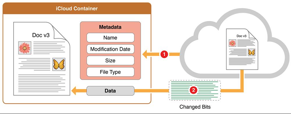 그림 3-5  iCloud에서 변경된 데이터 받기