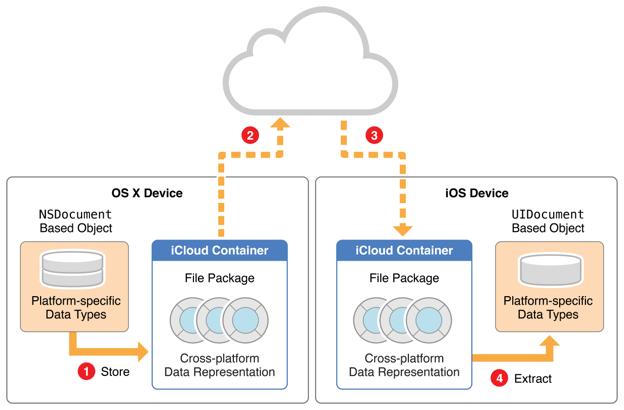 그림 3-6크로스플랫폼 데이터표현 사용하기
