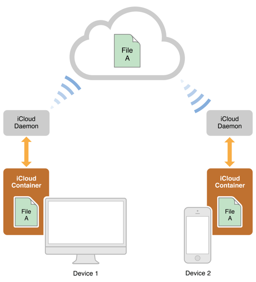 Figure 1-3  iCloud files are cached on local devices and stored in iCloud