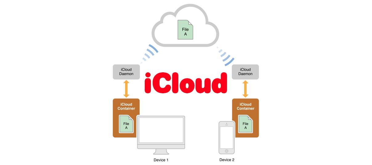 대표이미지: iCloud 프로그래밍 기본
