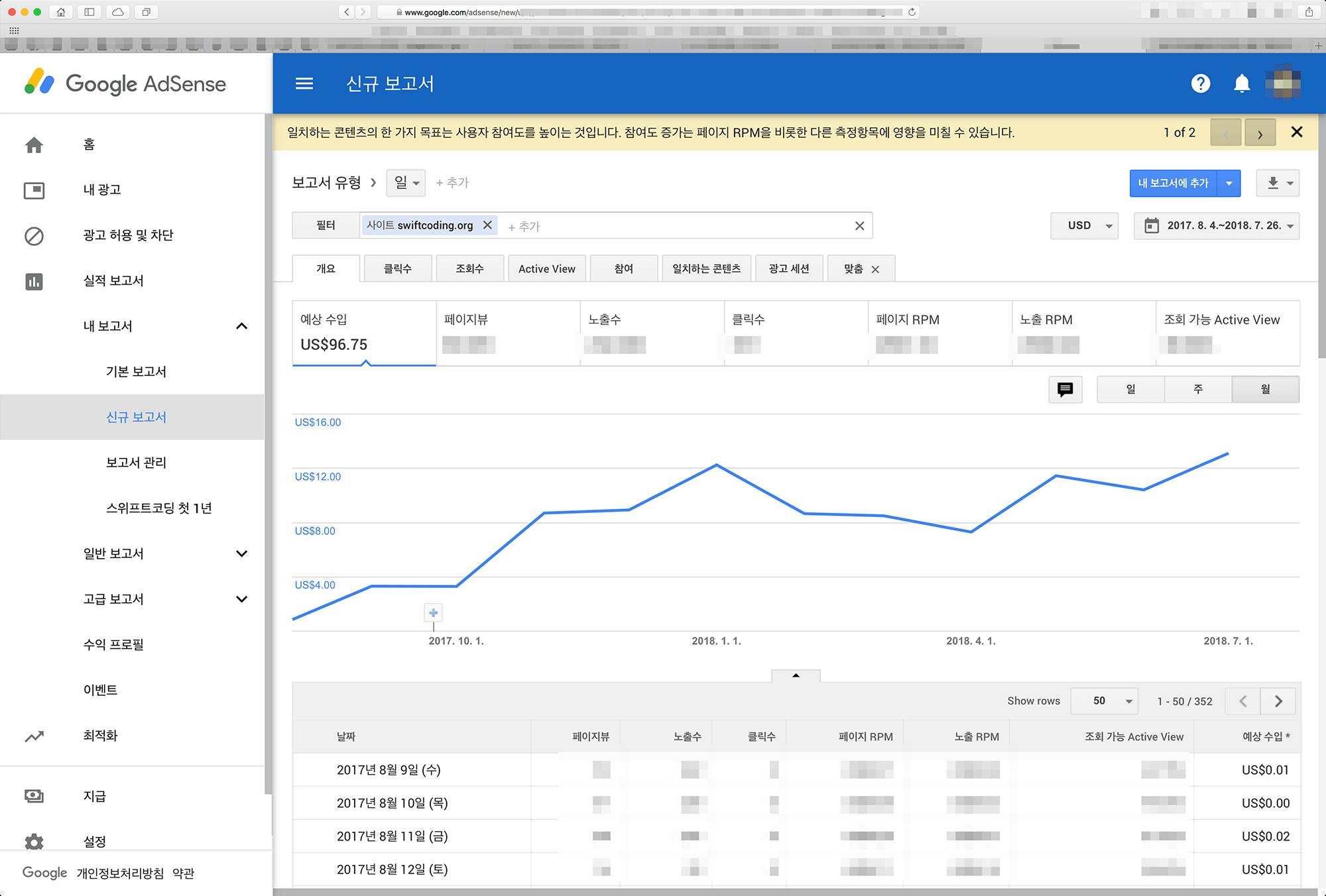 애드센스 누적수익 96 달러를 가리키고 있다
